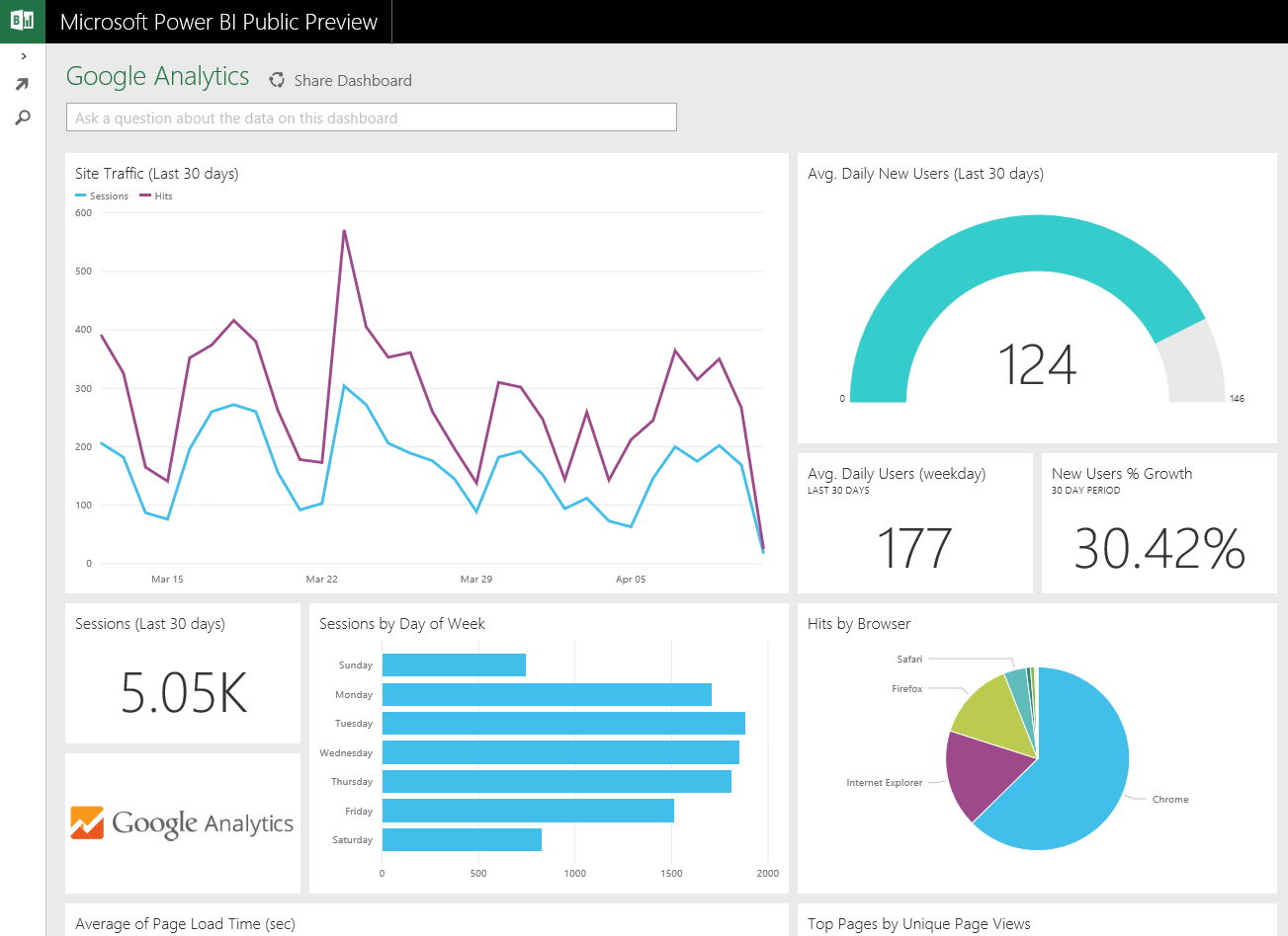 visualize and explore your google analytics data with power bi microsoft power bi blog. Black Bedroom Furniture Sets. Home Design Ideas