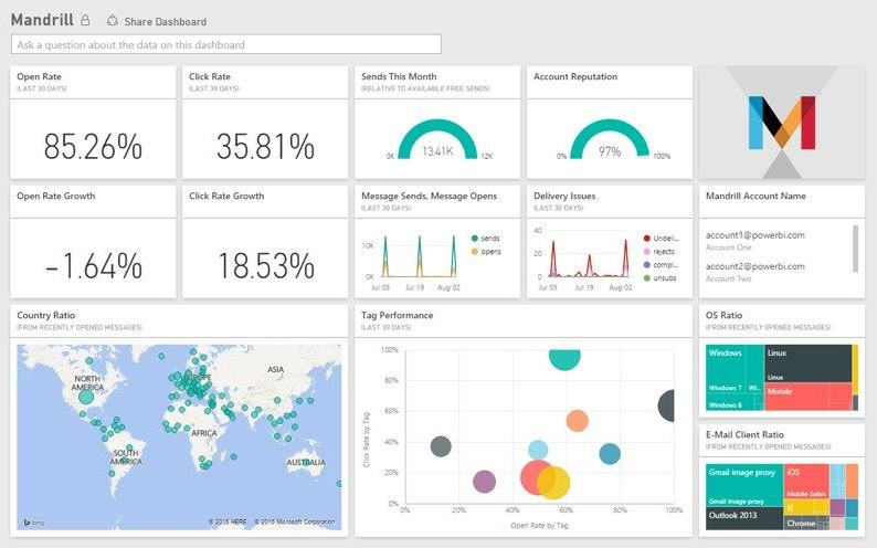 Explore And Analyze Your Mandrill Data In Power Bi