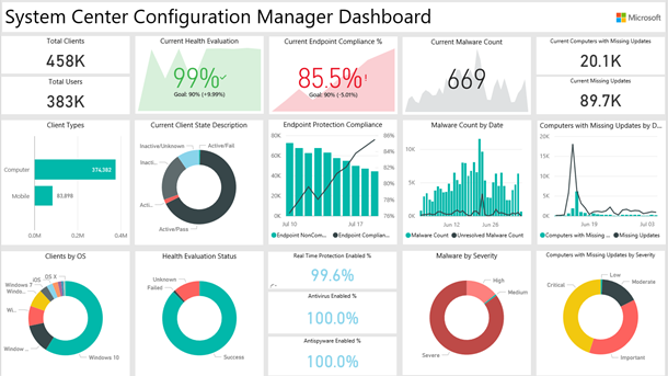 Announcing The Power Bi Solution Template For System